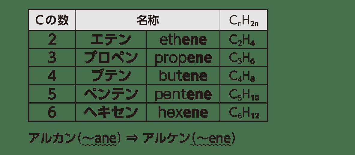 高校 化学 5章 2節 19 2 「アルケンの定義」 右上の表とその下の文字