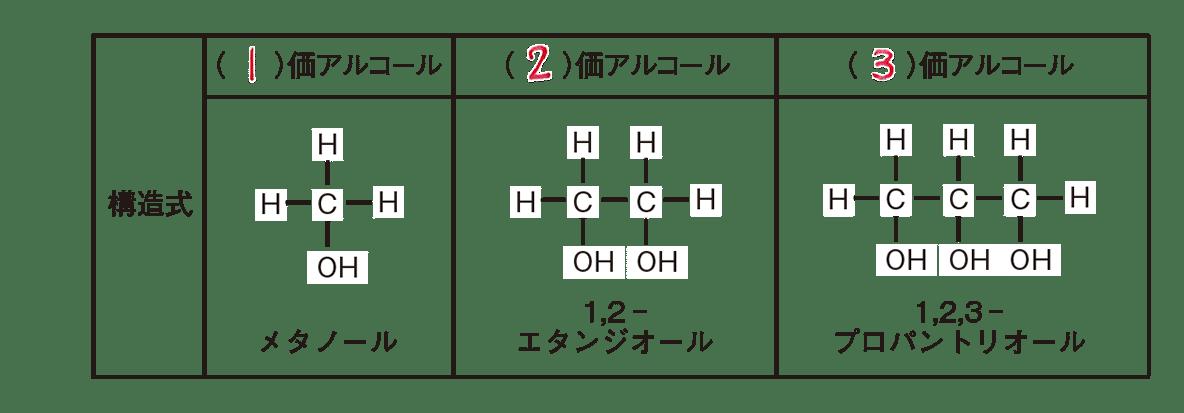 高校 化学 5章 3節 29 1()埋める