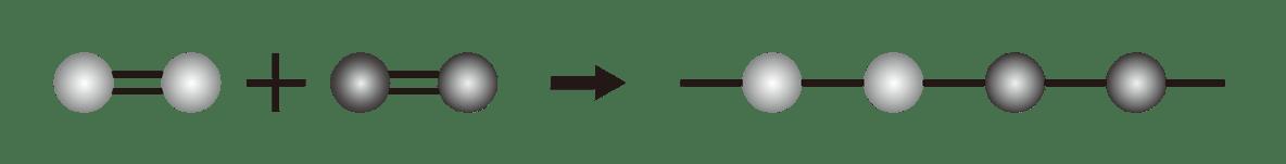 高校 化学 6章 1節 3 2 「共重合」の下の図