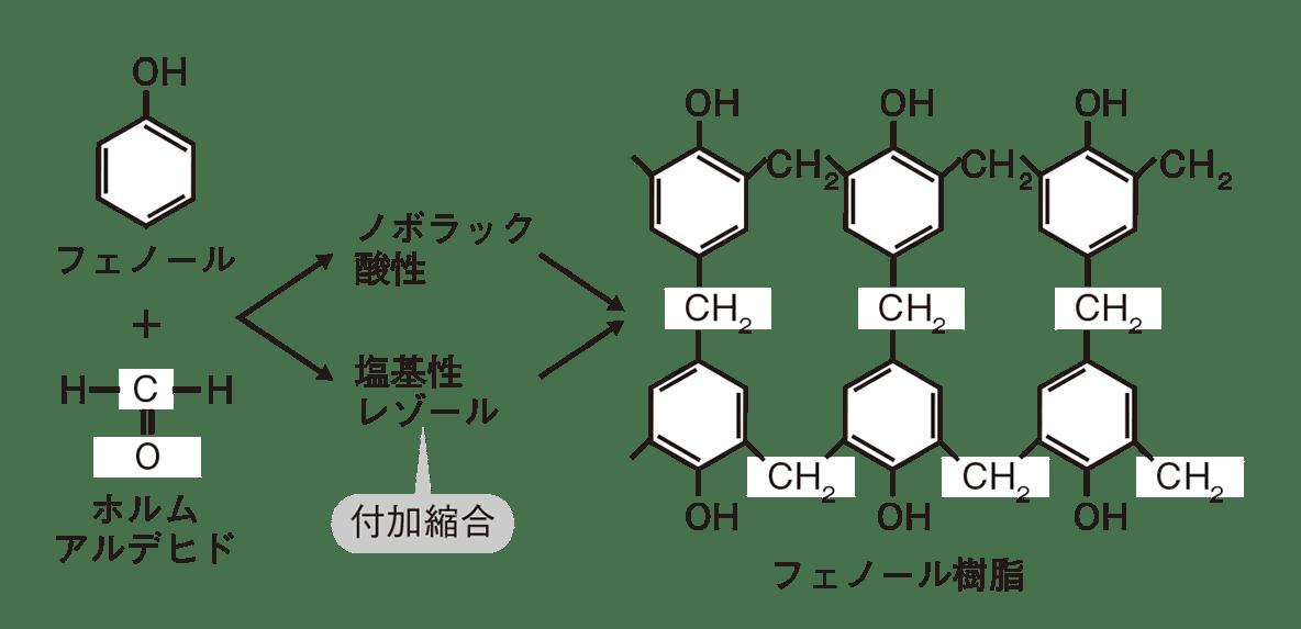 高校 化学 6章 3節 42 2 反応の図、全体