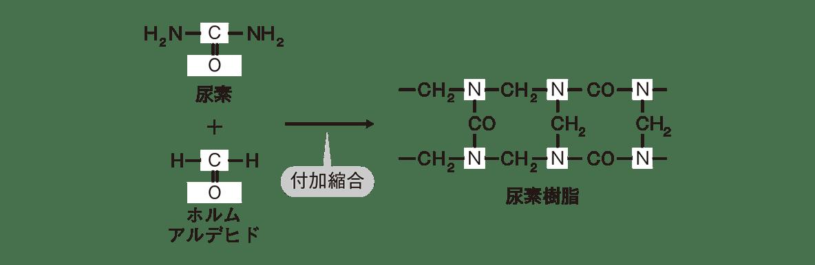 高校 化学 6章 3節 43 1 ポイント1の尿素樹脂の中央から右上にかけての反応