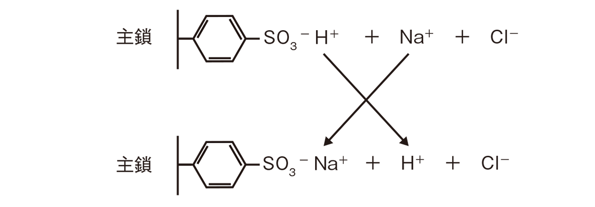 高校 化学 6章 3節 45 1 ポイント2の図すべて