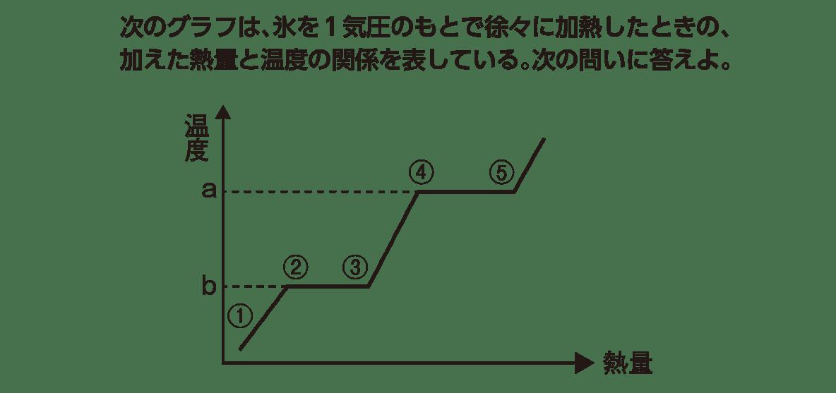 高校 理科 化学基礎 演習2 リード文とグラフ