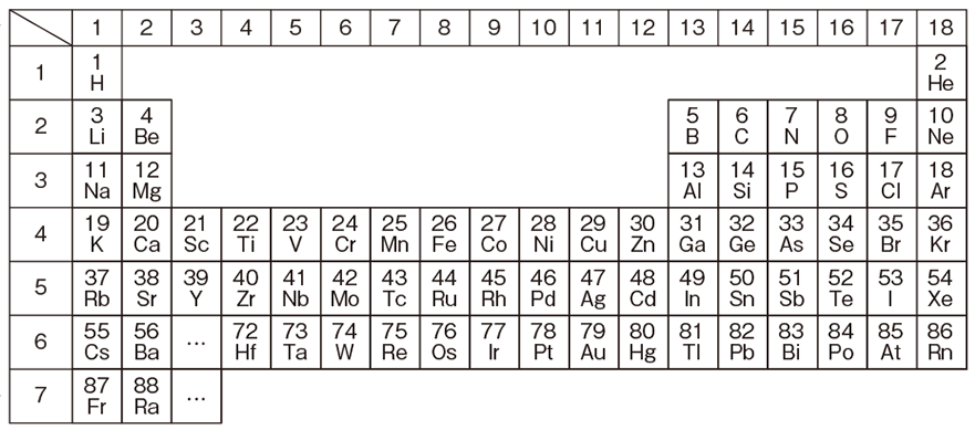 高校 理科 化学基礎7 ポイント2 表のみ