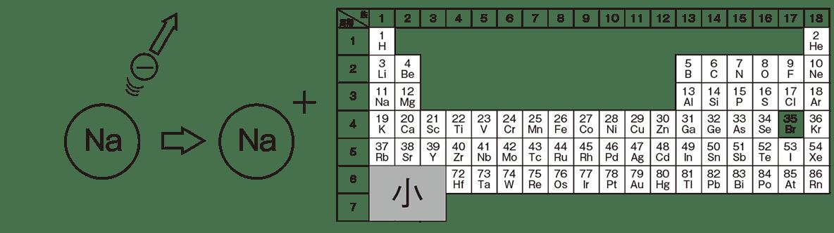 高校 理科 化学基礎27 ポイント1 左上・右上の図のみ 答えあり
