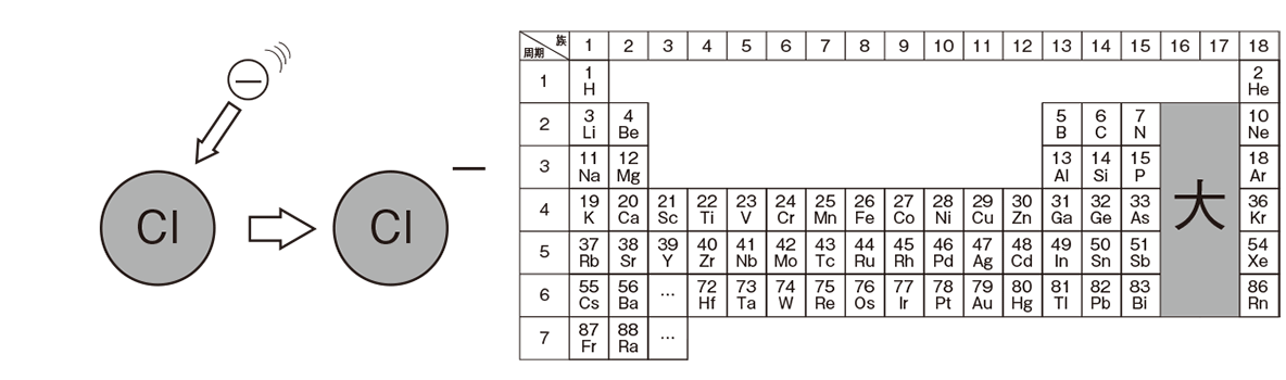 高校 理科 化学基礎27 ポイント2 左上・右上の図のみ 答えあり
