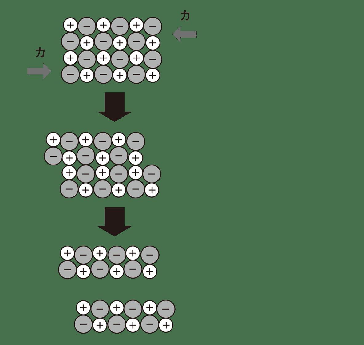 高校 理科 化学基礎29 上の図と真ん中の図と下の図(「イオン結晶は…」は不要)