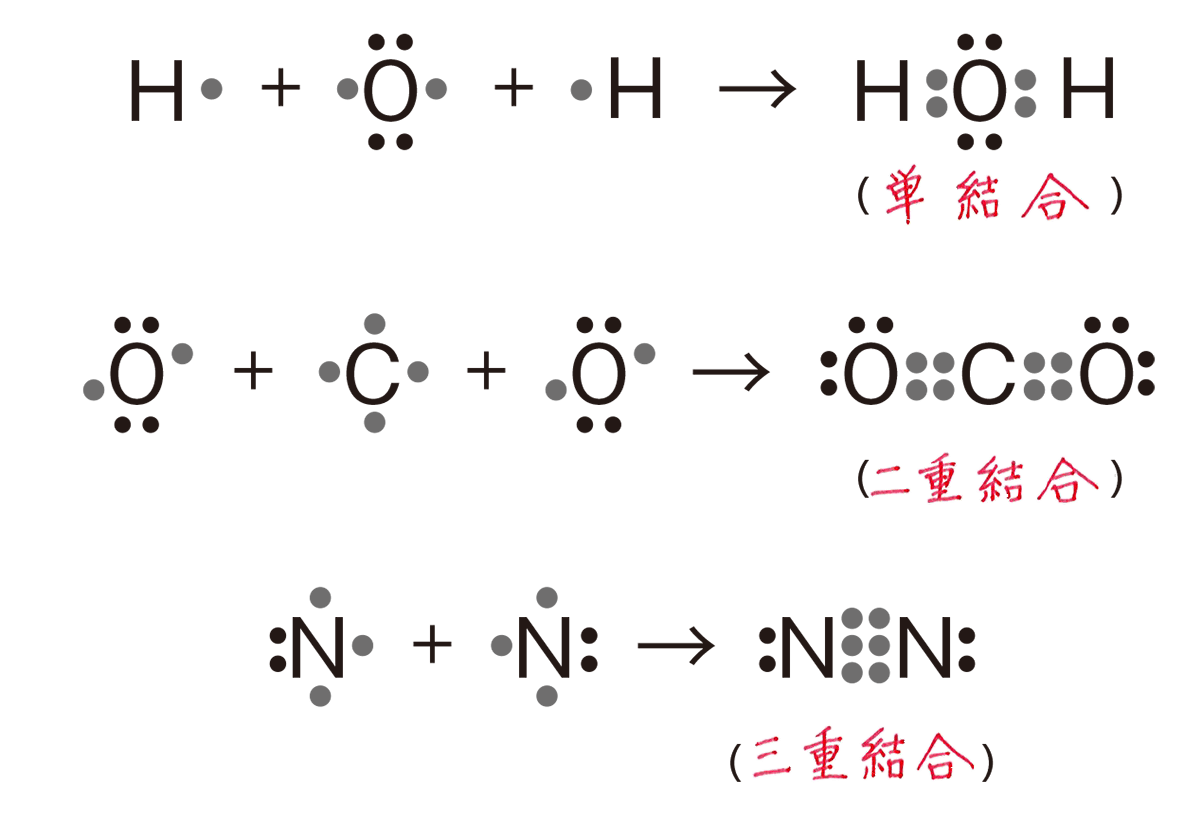 高校 理科 化学基礎33 ポイント2 答え全部