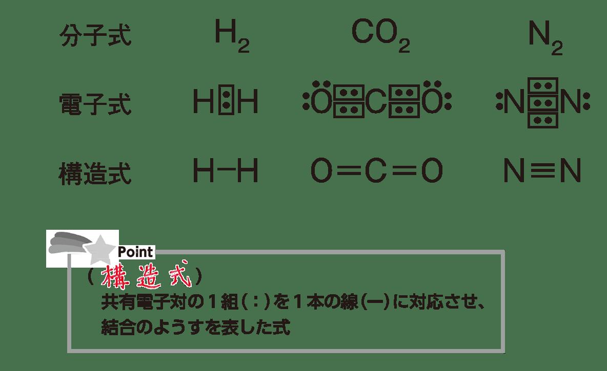 高校 理科 化学基礎34 ポイント1 答え全部
