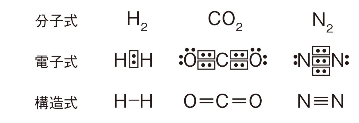 高校 理科 化学基礎34 ポイント1 分子式と電子式と構造式の行のみ
