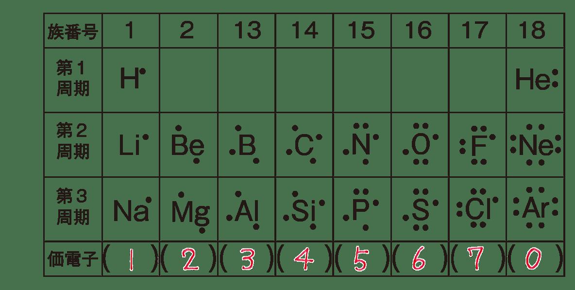 高校 理科 化学基礎34 ポイント2 表のうち、上から4列
