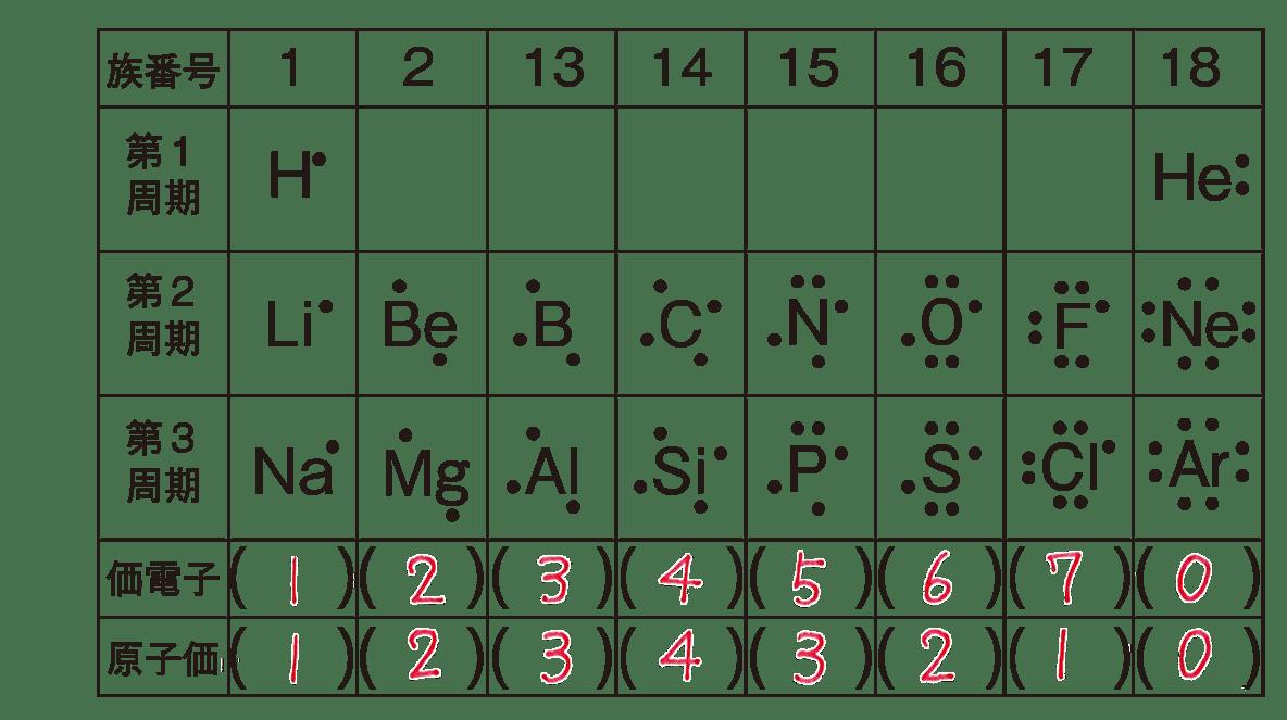 高校 理科 化学基礎34 ポイント2 表のうち、上から5列 答えあり