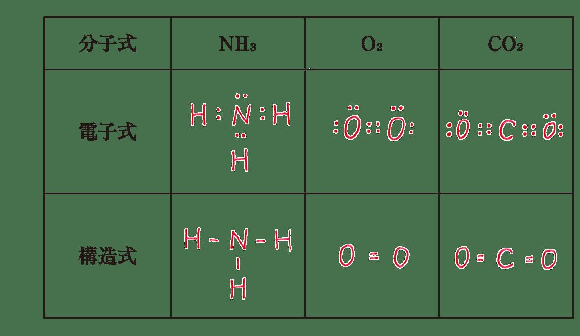化学基礎 物質の構成38 演習2 答えあり