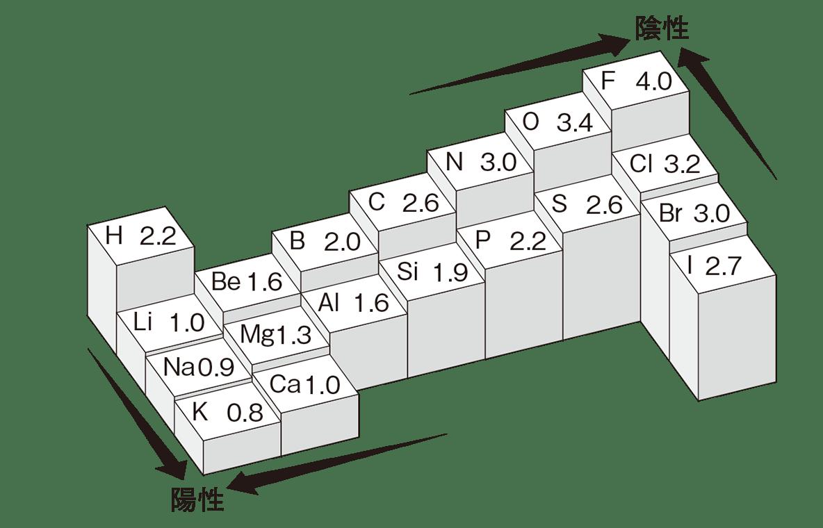 高校 理科 化学基礎39 ポイント1 電気陰性度の図のみ