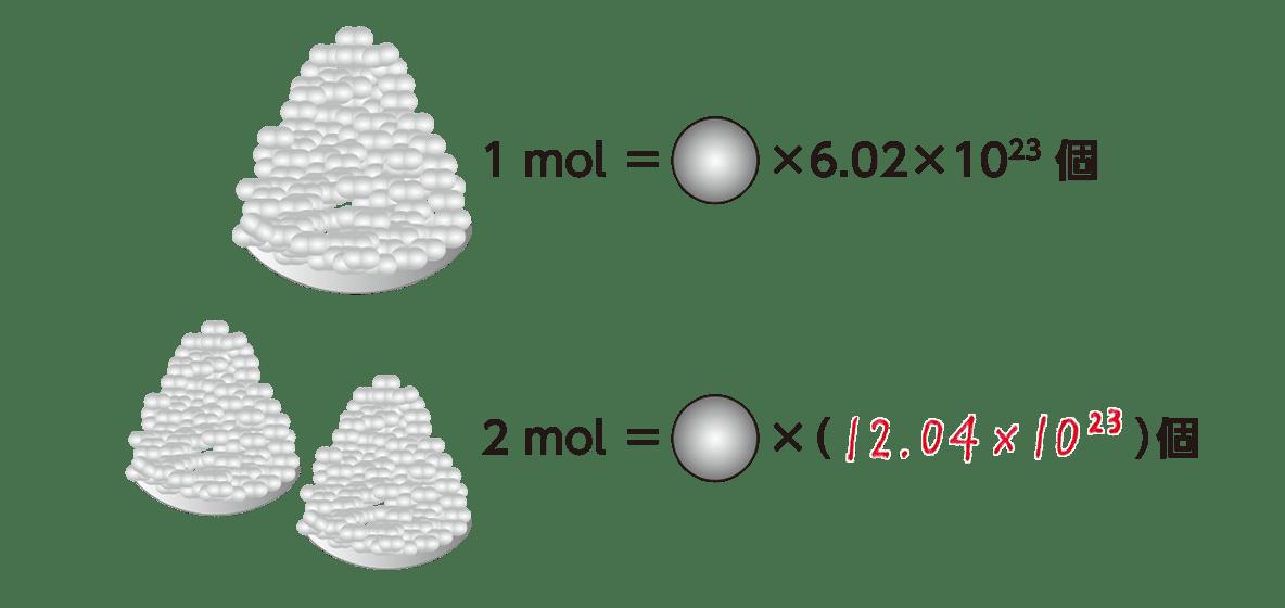 高校 理科 化学基礎 物質の変化6 ポイント2 図の上のみ 答えあり