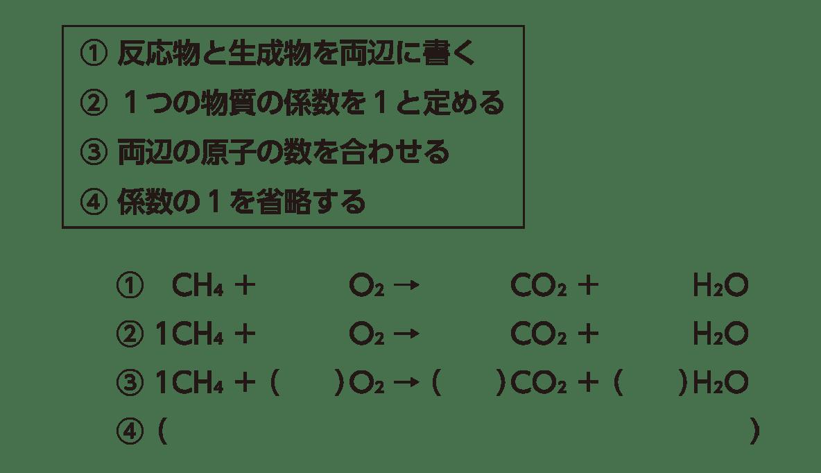 高校 理科 化学基礎 物質の変化13 ポイント2 答えなし