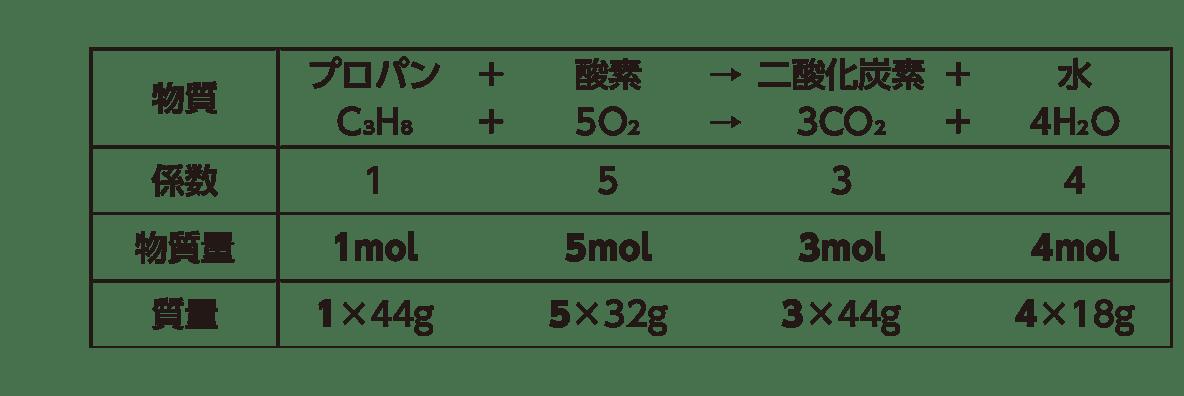 高校 理科 化学基礎 物質の変化14 ポイント1 上の4段のみ