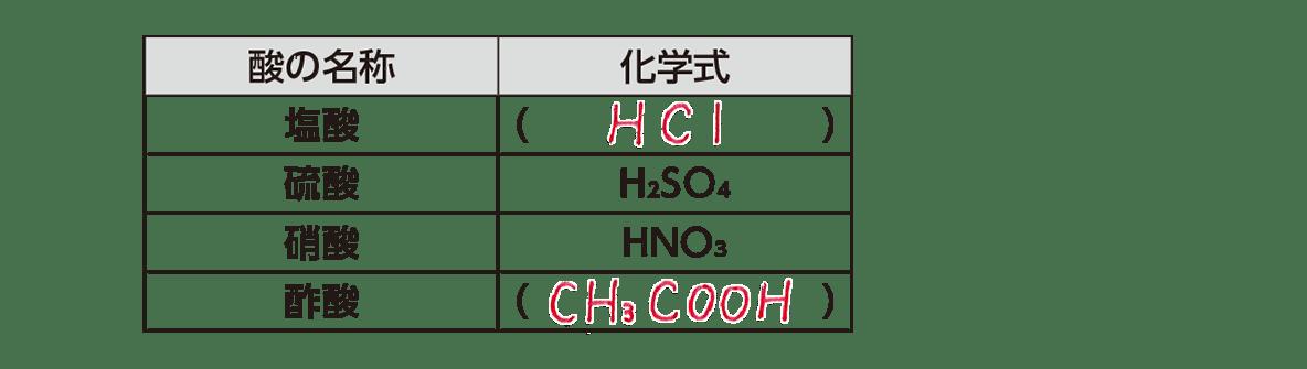高校 理科 化学基礎 物質の変化18 ポイント1 表のみ 答えあり