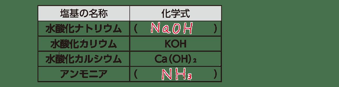 高校 理科 化学基礎 物質の変化18 ポイント2 表のみ 答えあり