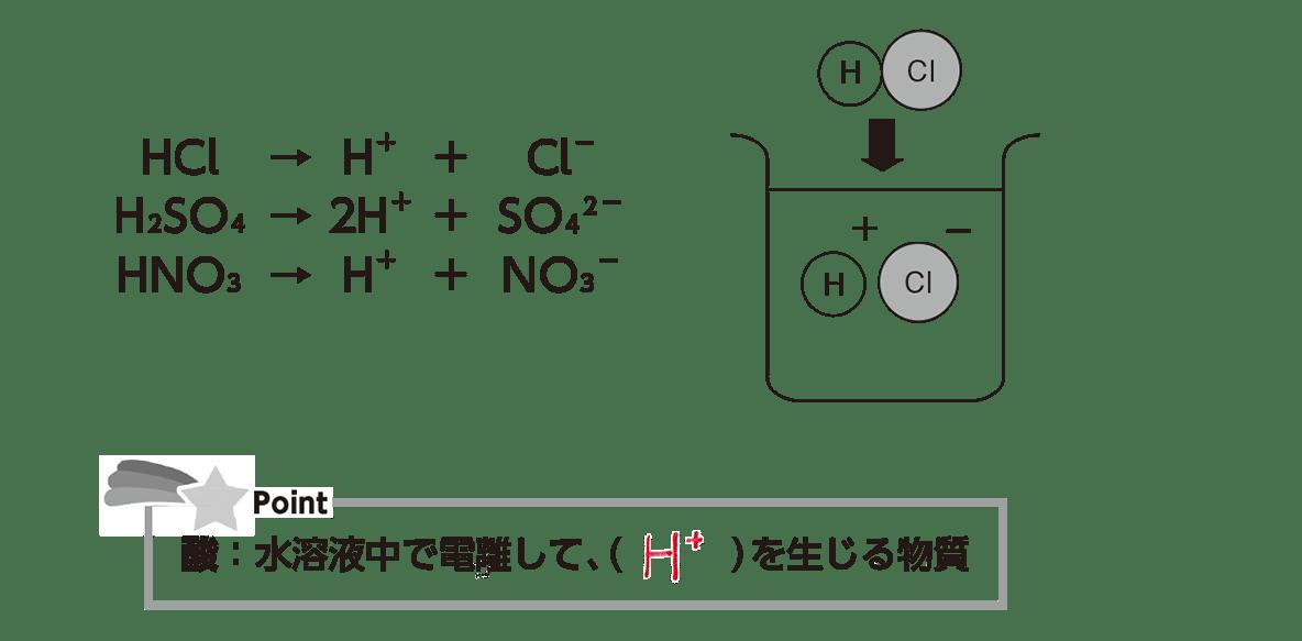 高校 理科 化学基礎 物質の変化19 ポイント1 答え全部