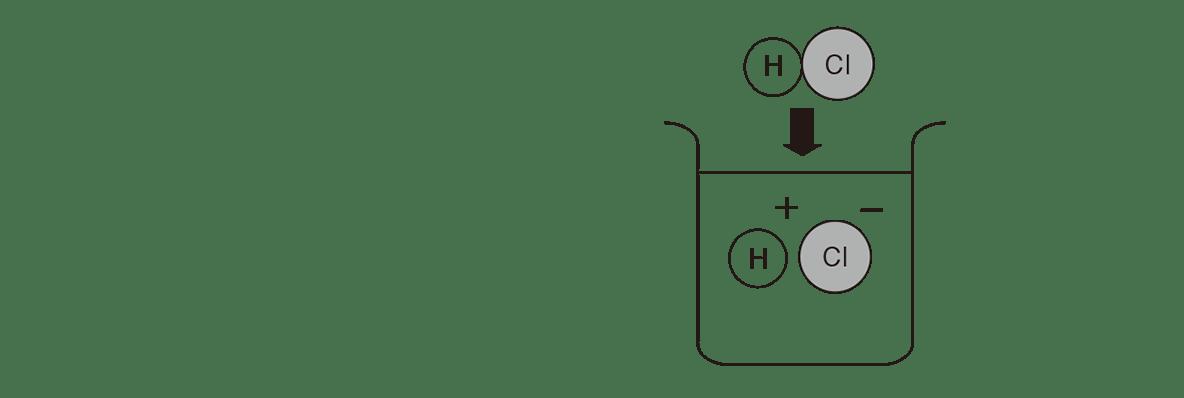 高校 理科 化学基礎 物質の変化19 ポイント1 図のみ