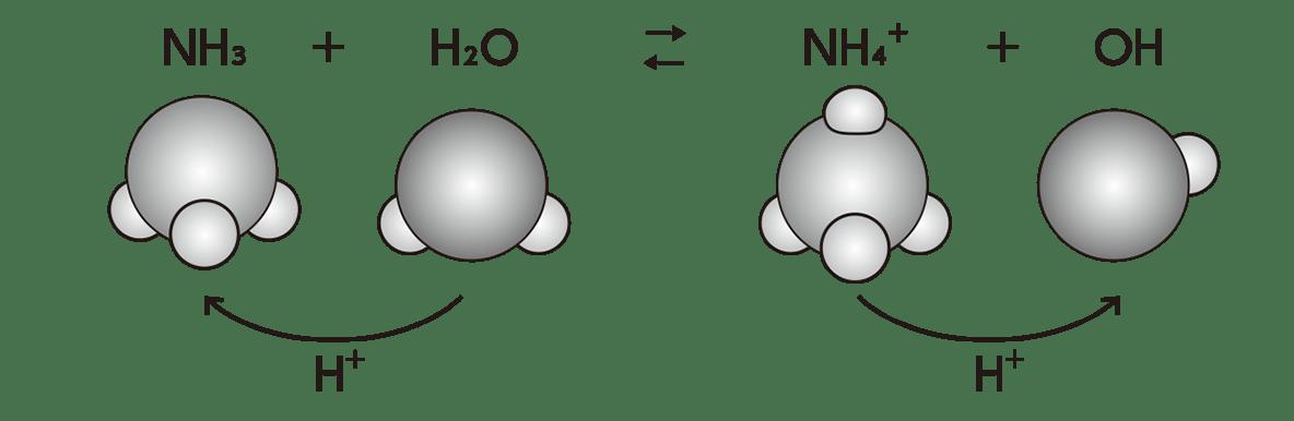高校 理科 化学基礎 物質の変化20 ポイント2 答え全部