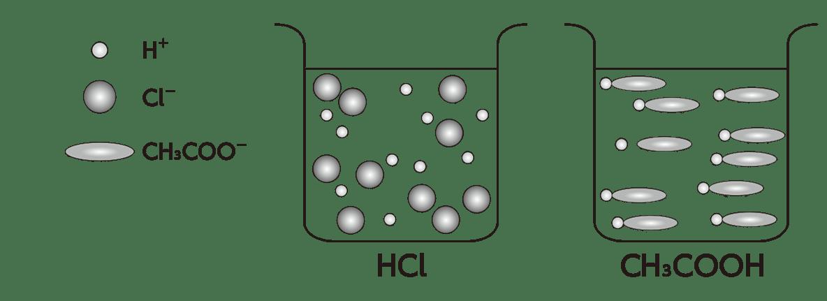 高校 理科 化学基礎 物質の変化22 ポイント1 図のみ
