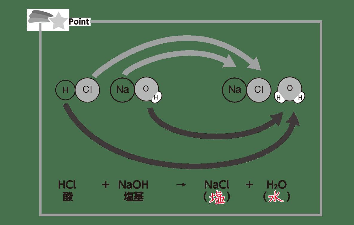 高校 理科 化学基礎 物質の変化26 ポイント1 答え全部