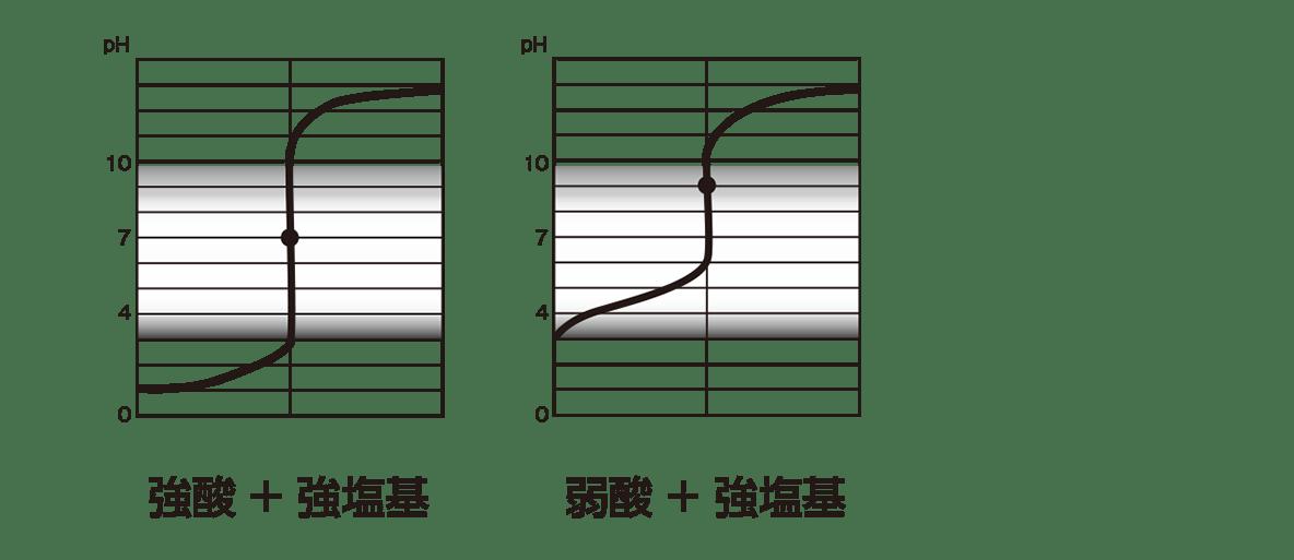高校 理科 化学基礎 物質の変化32 ポイント1 左と真ん中のグラフのみ、「○○+○○」もいれる