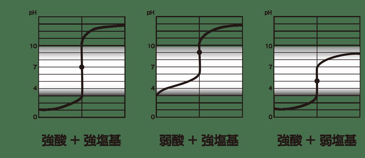 高校 理科 化学基礎 物質の変化32 ポイント1 しべてのグラフ、「○○+○○」もいれる