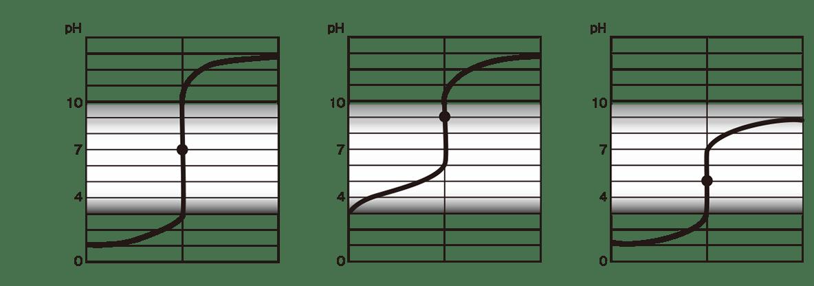 高校 理科 化学基礎 物質の変化32 ポイント1 しべてのグラフ、「○○+○○」なし