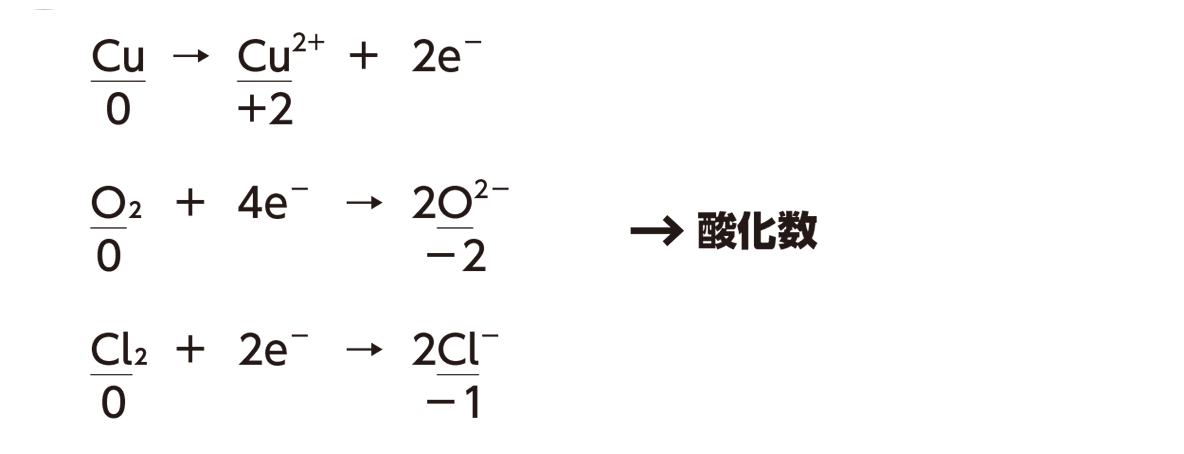 高校 理科 化学基礎 物質の変化35 ポイント1 反応式