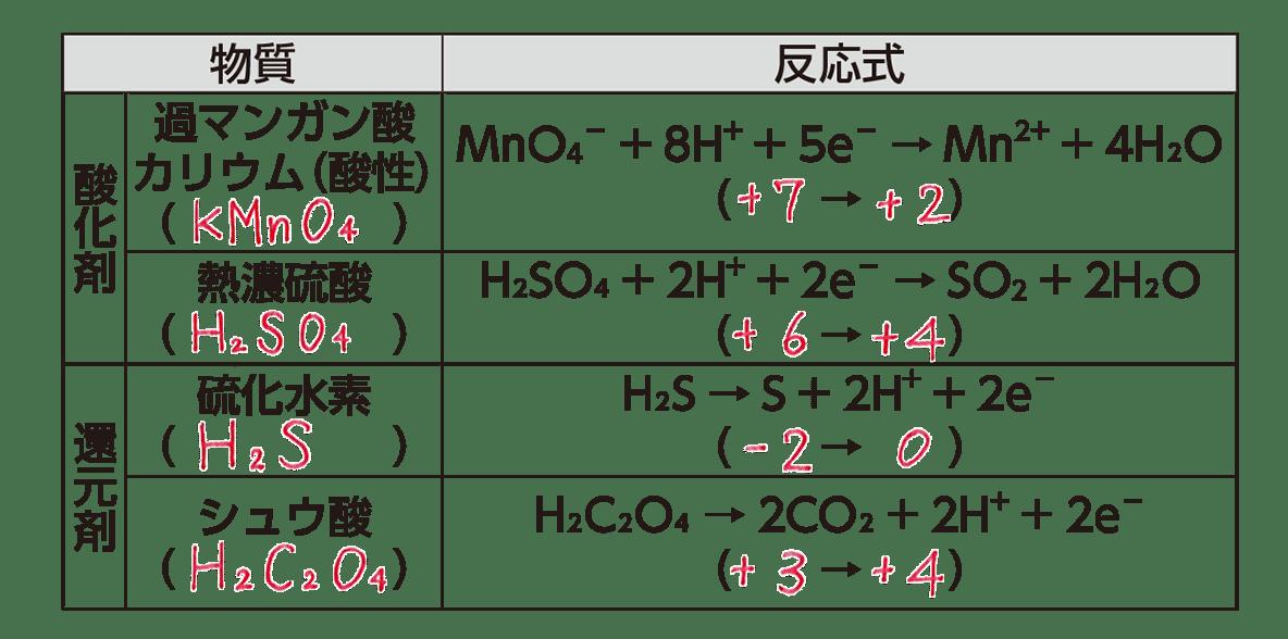 高校 理科 化学基礎 物質の変化40 ポイント3(主な酸化剤・還元剤) 答え全部