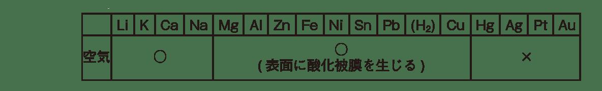 高校 理科 化学基礎 物質の変化45 ポイント1 1・2段目のみ