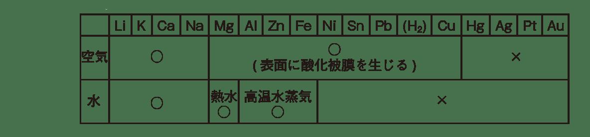 高校 理科 化学基礎 物質の変化45 ポイント1 1~3段目のみ
