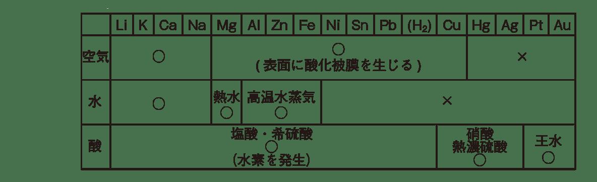 高校 理科 化学基礎 物質の変化45 ポイント1 1~4段目のみ