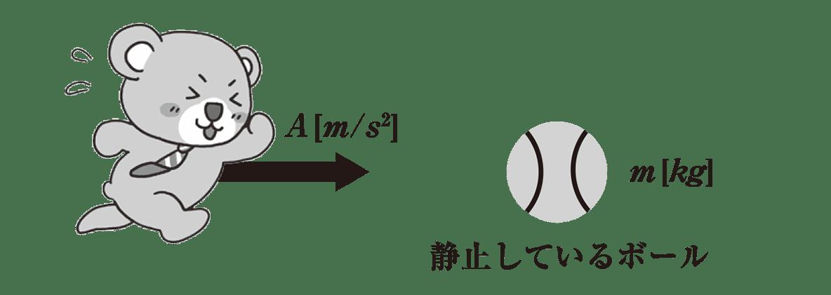 高校物理 運動と力48 ポイント1 図