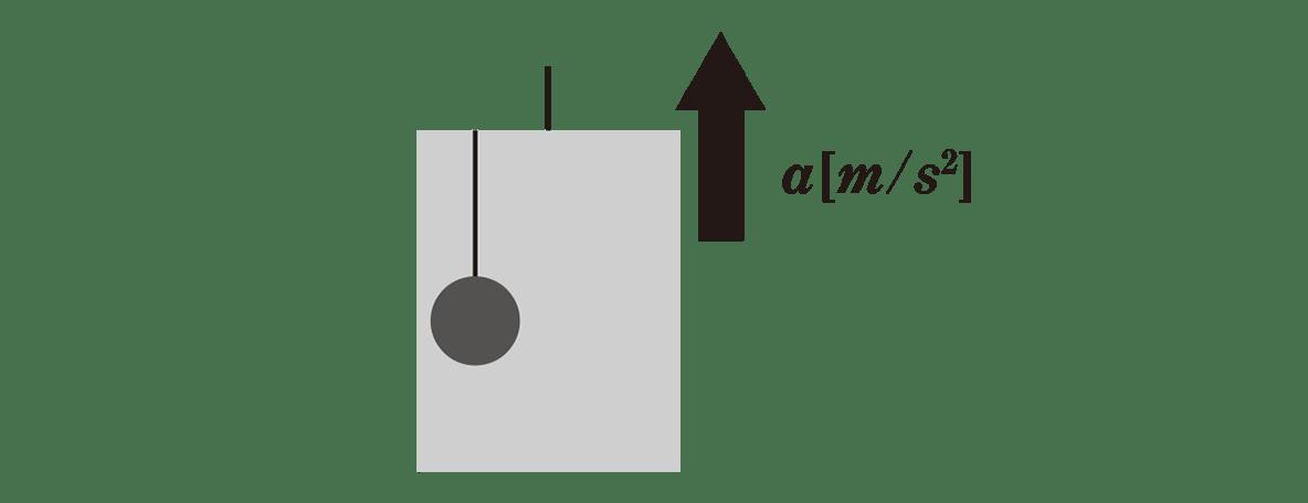 高校物理 運動と力48 練習 図 赤字の書き込みなし