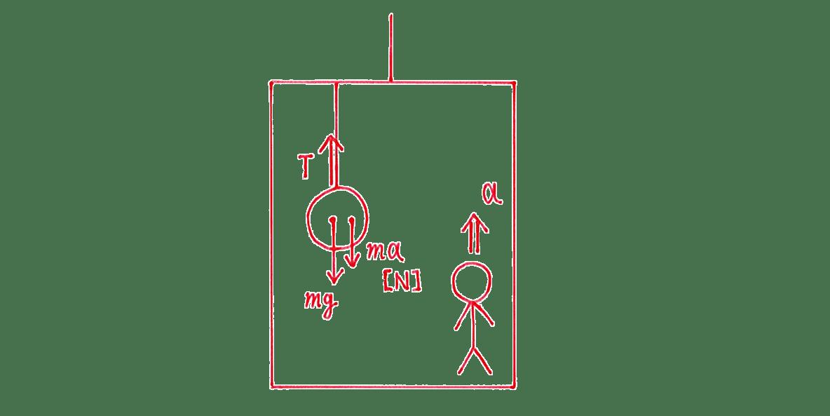 高校物理 運動と力48 (2) 図