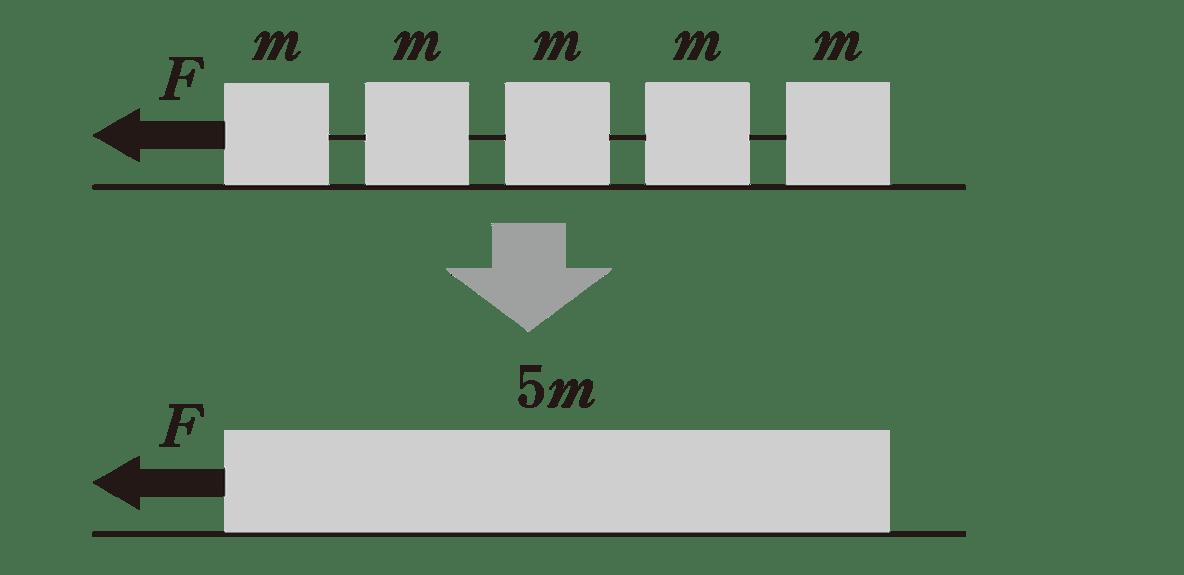 高校物理 運動と力49 ポイント1 2つの図