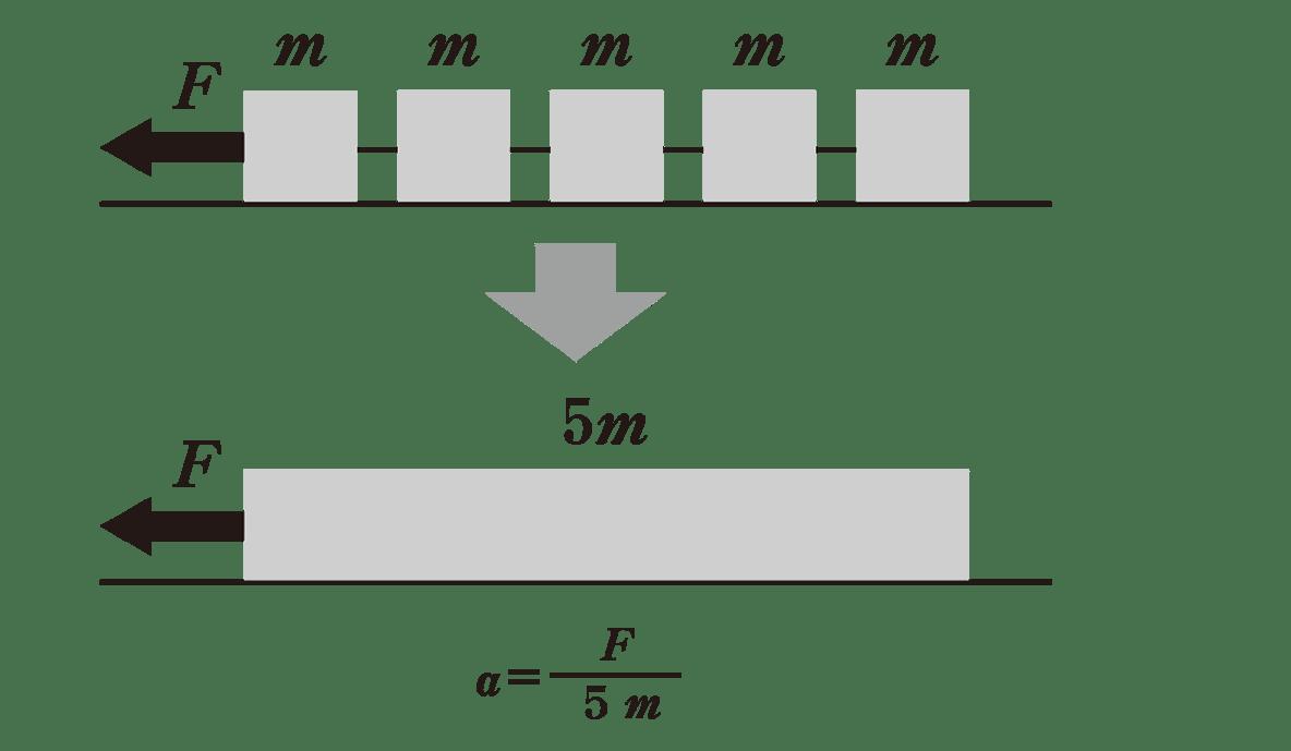 高校物理 運動と力49 ポイント1 2つの図と下側a=の式