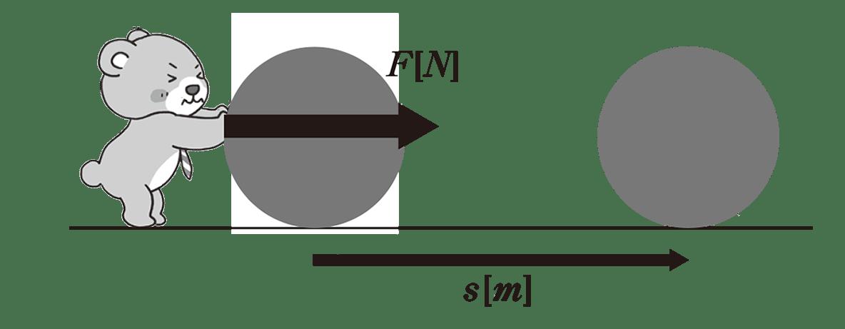 高校物理 運動と力50 ポイント1 図