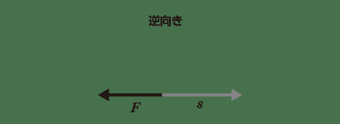 高校物理 運動と力 50 ポイント3 右側の図
