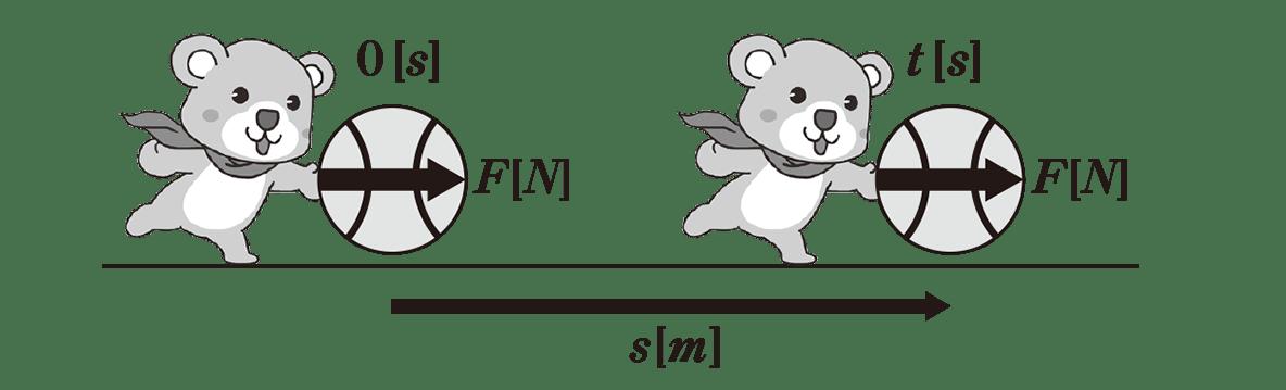 高校物理 運動と力51 ポイント1 図