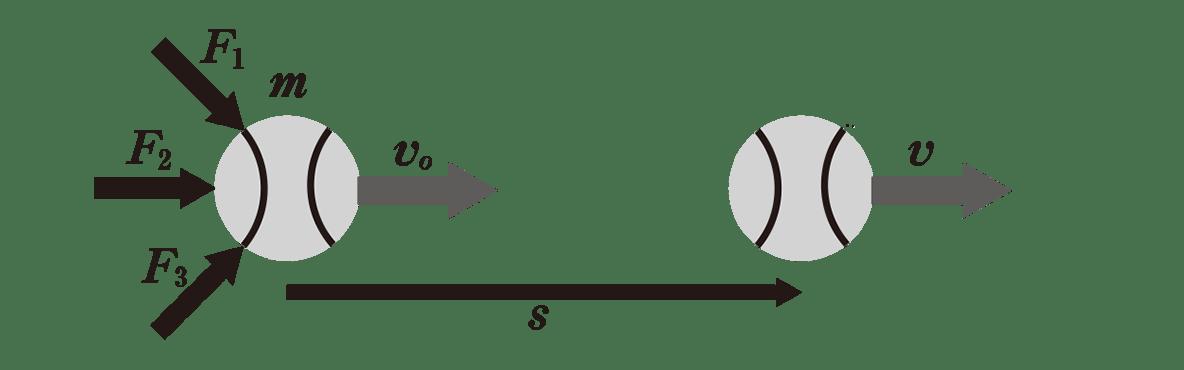 高校物理 運動と力53 ポイント2 図