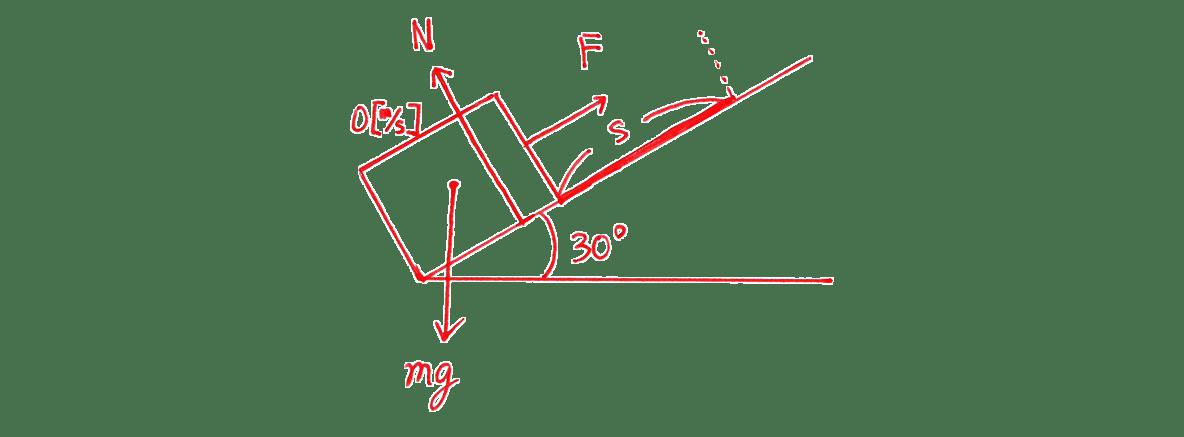 高校物理 運動と力53 練習 (1)左上の図 図の下の120°などが含まれる図は入れない