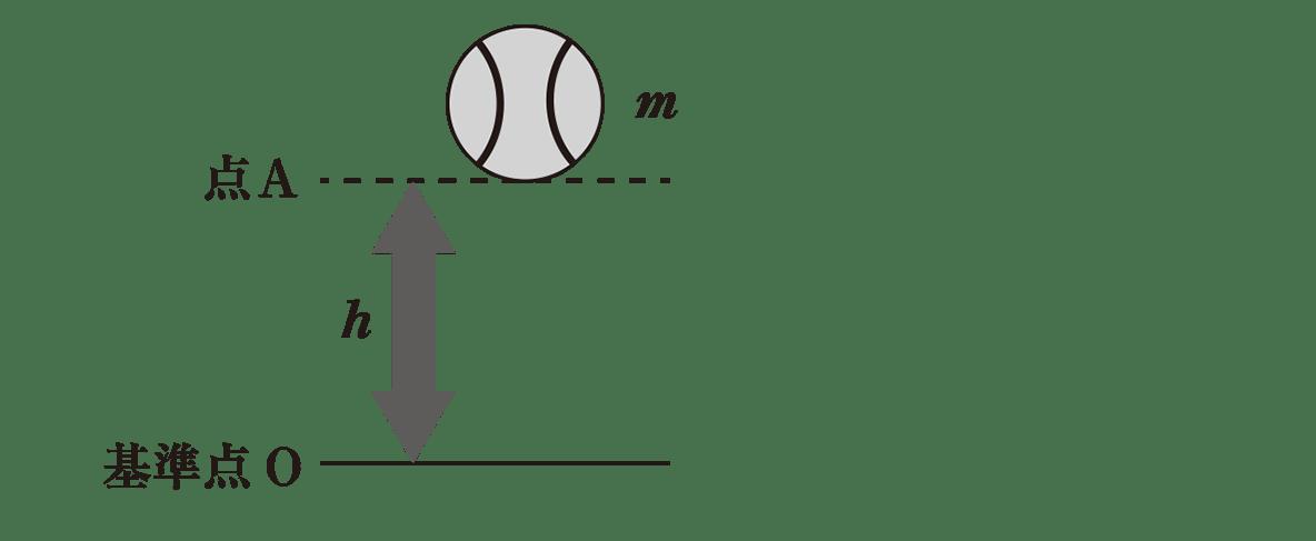 高校物理 運動と力54 ポイント1 図