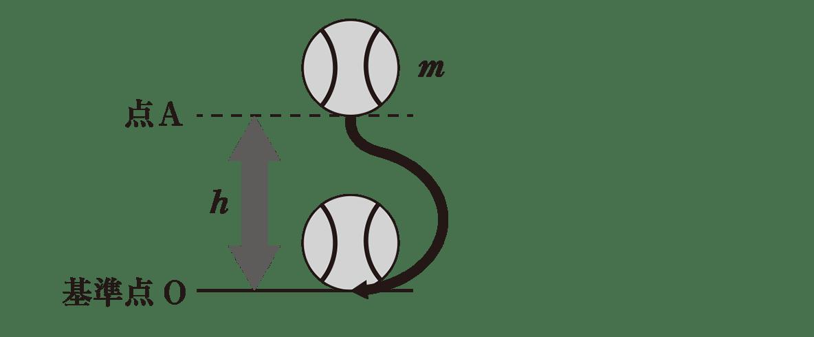 高校物理 運動と力54 ポイント2 図