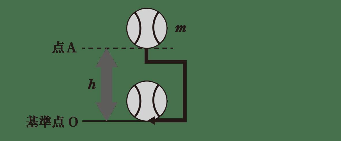 高校物理 高校物理 運動と力54 ポイント2 図 曲線の曲がった部分を角ばった道にして「コ」の字型のようにする