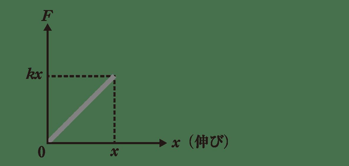 高校物理 運動と力55 ポイント2 図